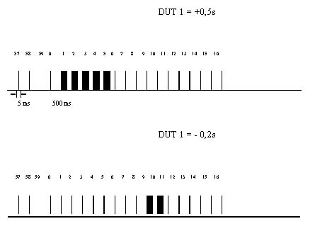 Ejemplos de Código DUT 1