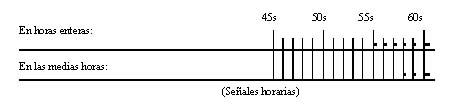 Hora Oficial Argentina por Radiotelefonía
