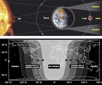 Foto 1: Ubicación de la luna, la tierra y el sol durante un eclipse.</br> Foto 2: F. Espenak NASA GSFC.