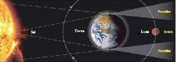 Figura 1: Gráfico esquemático Eclipse Total de Luna.